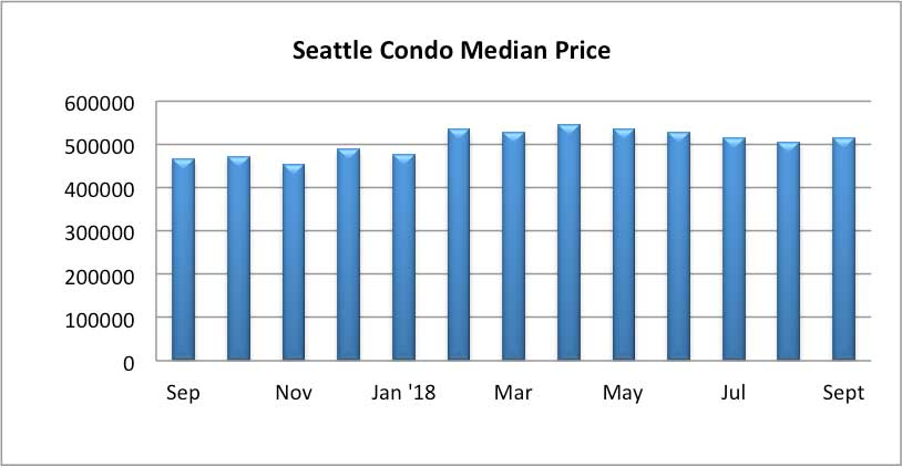 Seattle Condo Median Sales Price Sept 2018