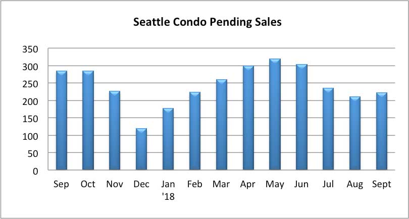 Seattle Condo Pending Sales Sept 2018