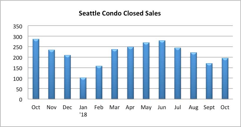 Seattle Condo Closed Sales October 2018