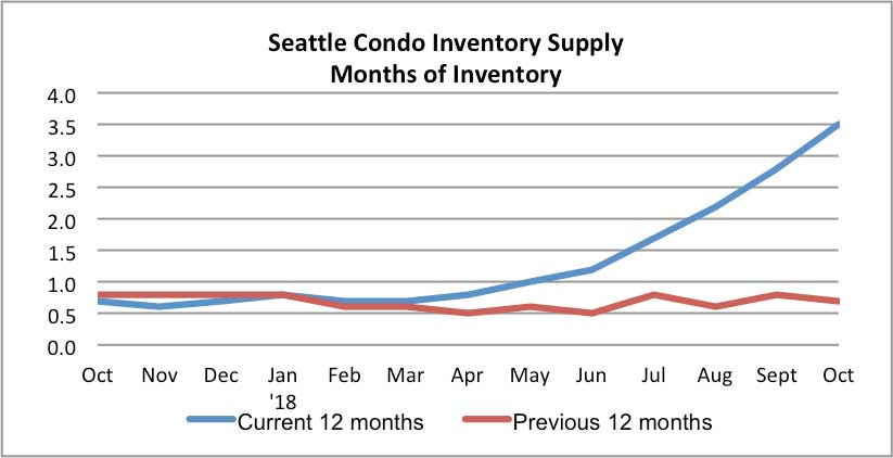 Seattle Condo Inventory Supply October 2018