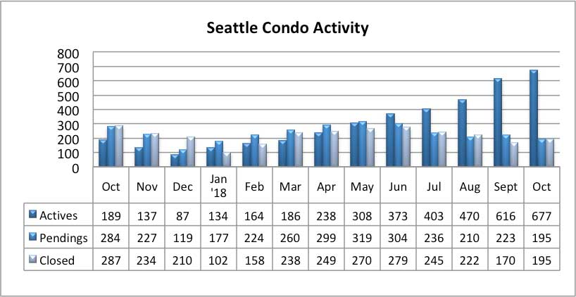 Seattle Condo Market Activity October 2018