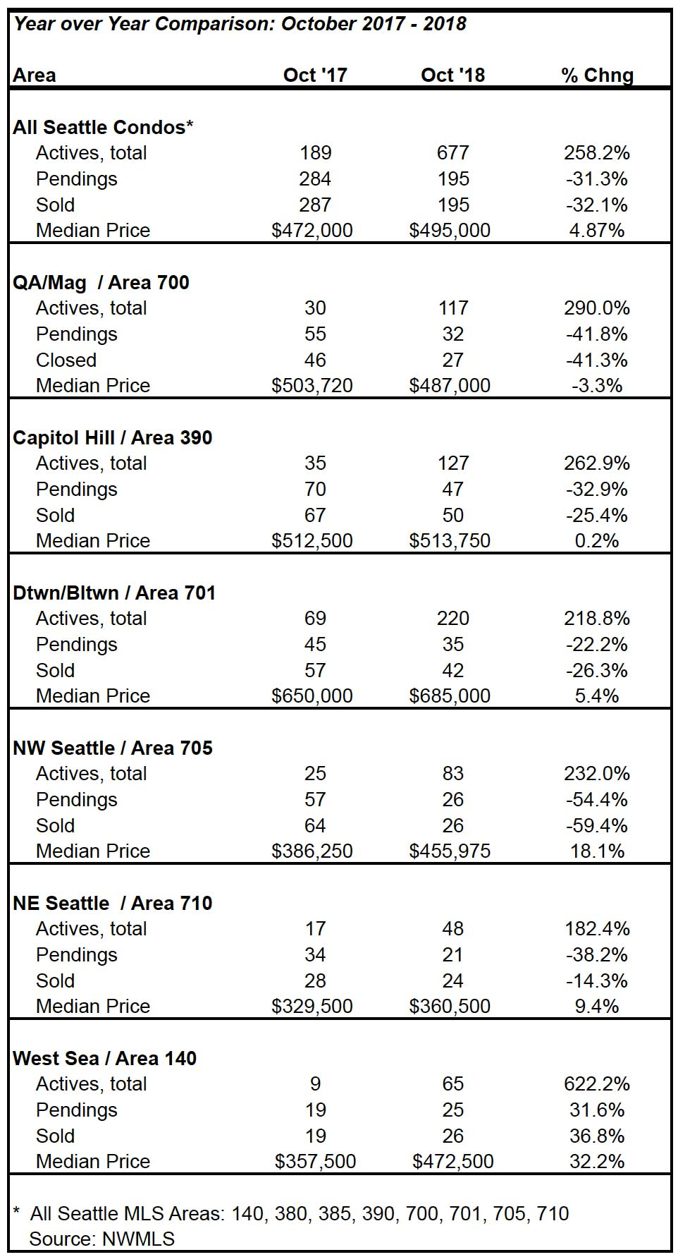 Seattle Condo Market Statistics October 2018
