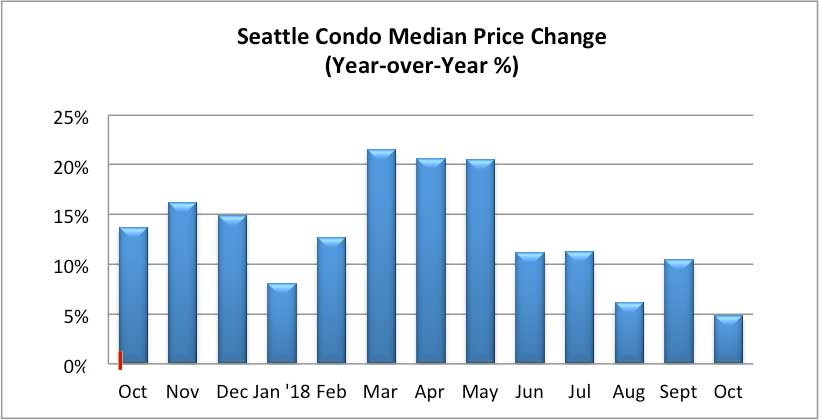 Seattle Condo Median Price Change October 2018