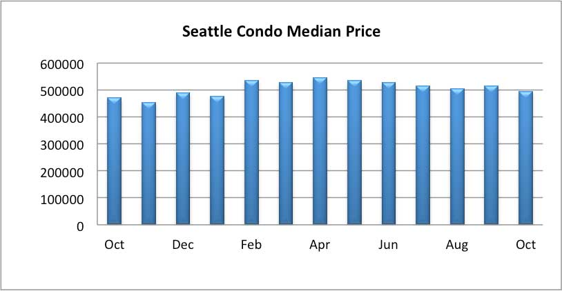 Seattle Condo Median Price October 2018