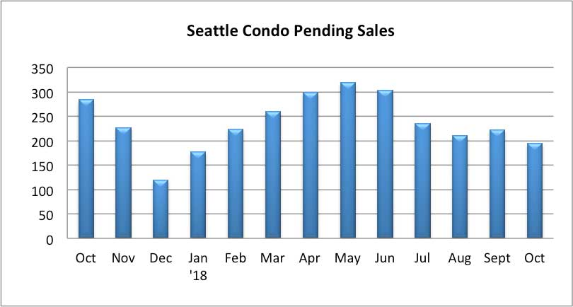 Seattle Condo Pending Sales October 2018