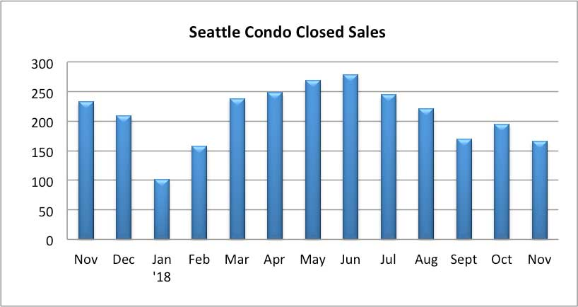 Seattle Condo Closed Sales November 2018