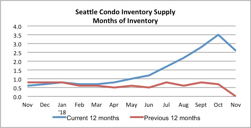 Seattle Condo Inventory Supply November 2018