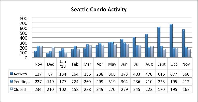 Seattle Condo Market Activity November 2018