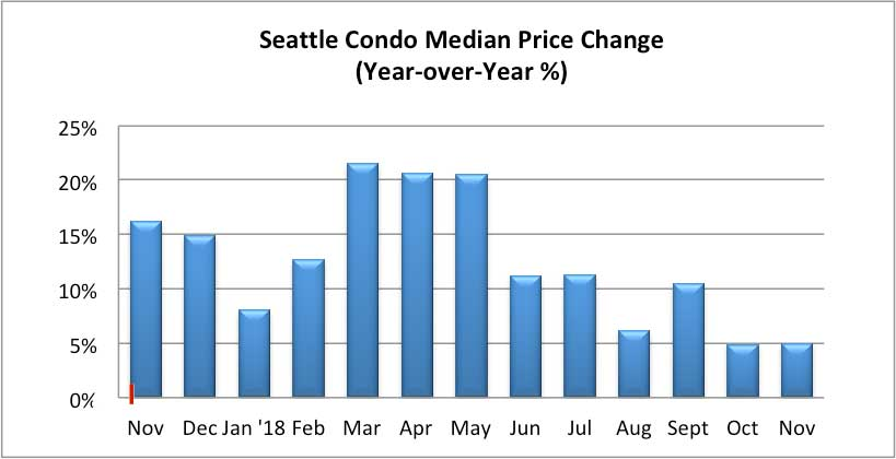 Seattle Condo Median Sales Price Percentage Change November 2018