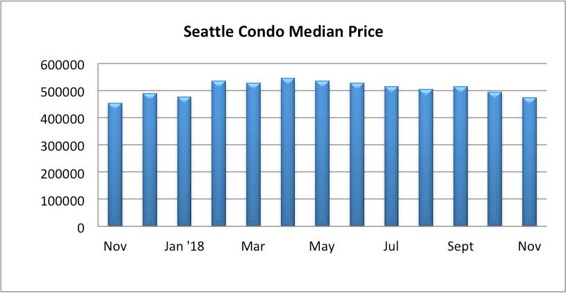 Seattle Condo Median Sales Price November 2018