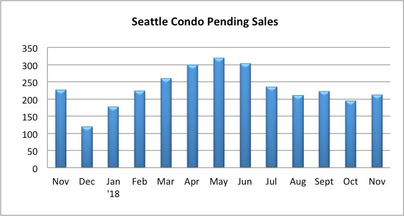 Seattle Condo Pending Sales November 2018