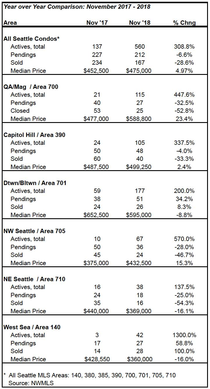 Seattle Condo Market Statistics November 2018