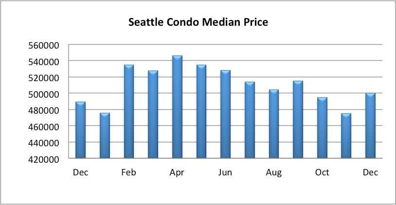 Seattle-Condo Median Sales Price December 2018