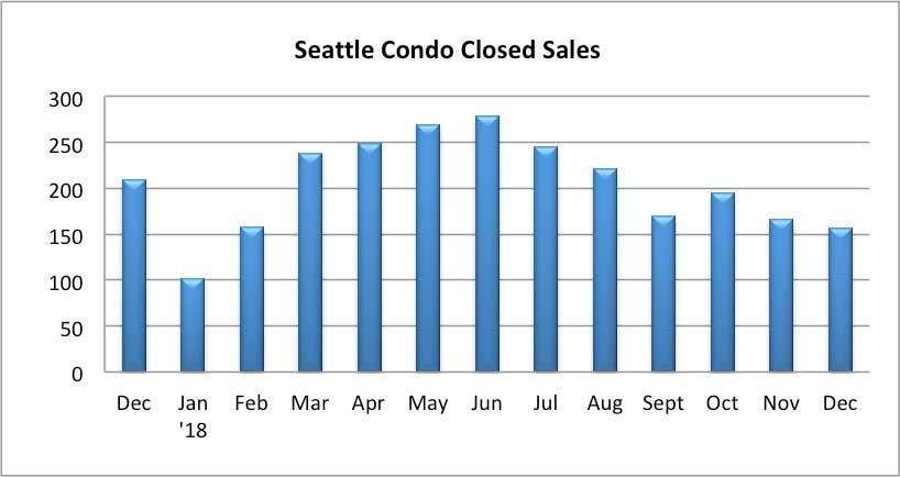 Seattle Condo Closed Sales December 2018
