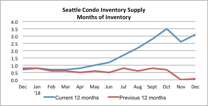 Seattle Condo Inventory Supply December 2018