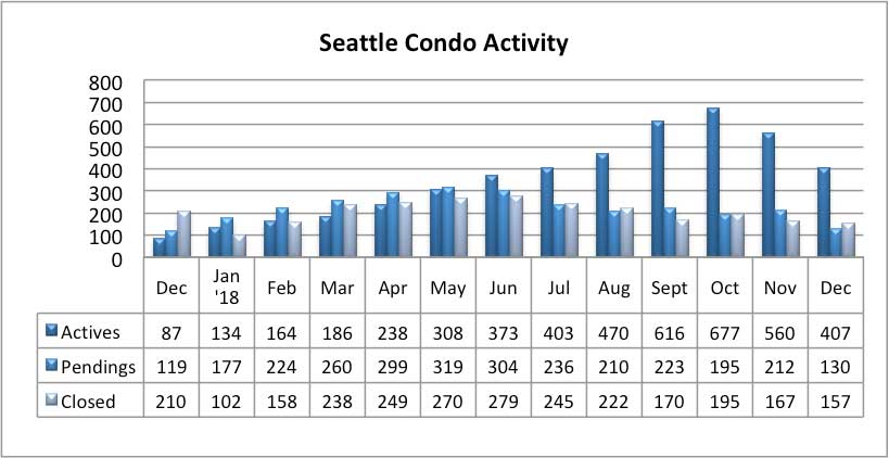 Seattle Condo Market Activity December 2018