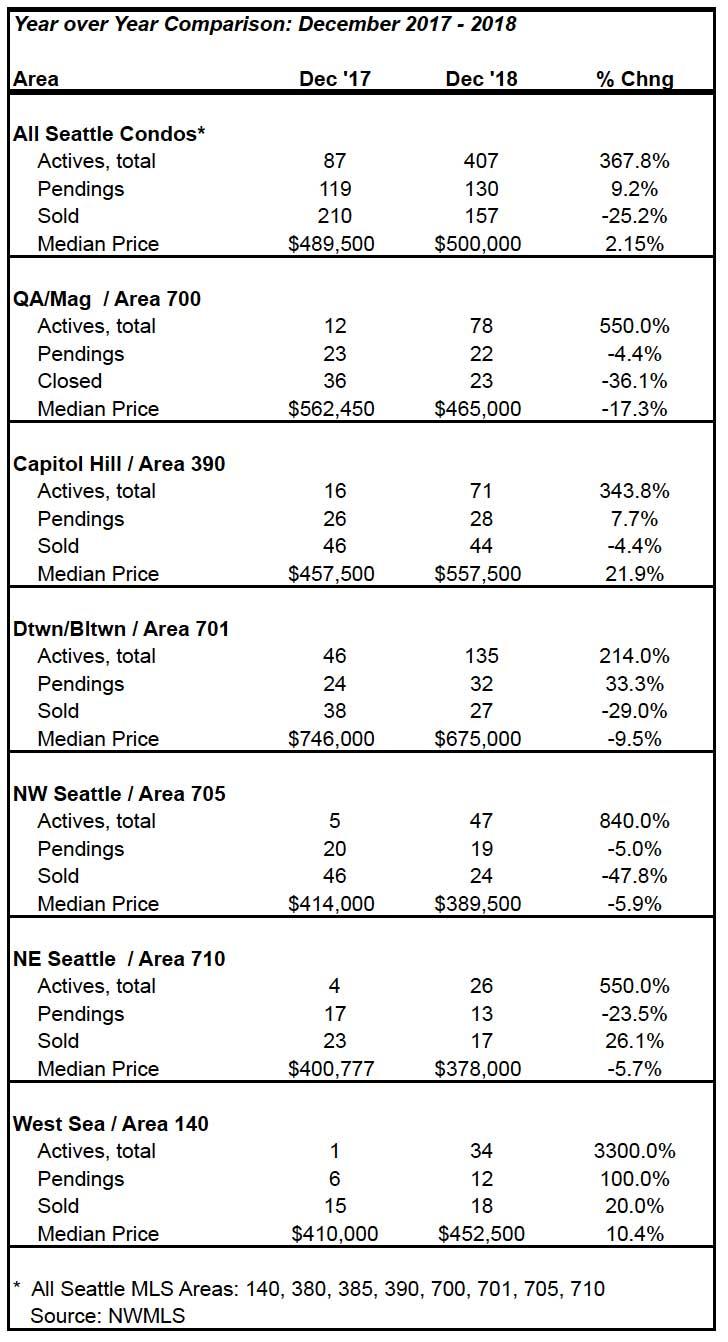 Seattle Condo Market Statistics December 2018