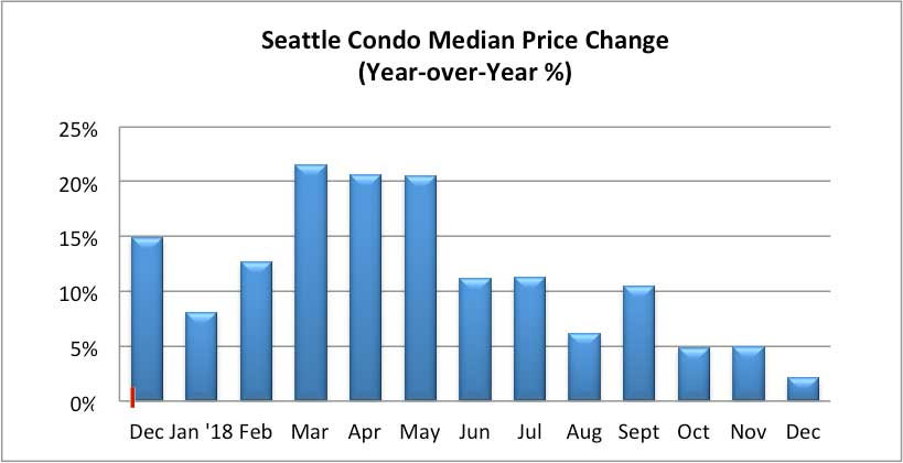 Seattle Condo Median Price Change December 2018