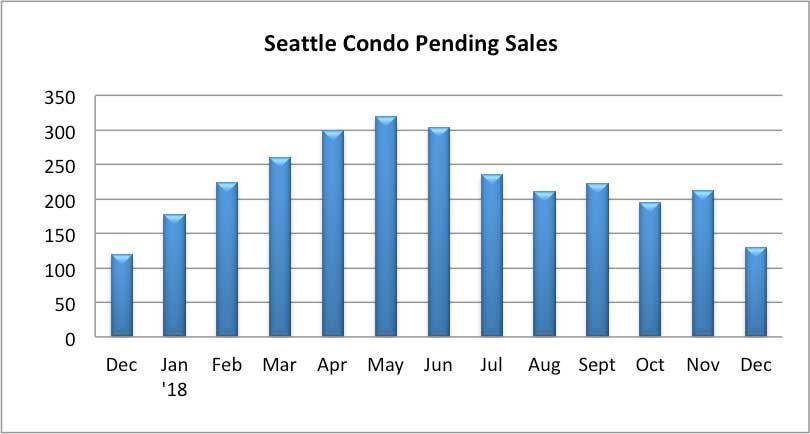 Seattle Condo Pending Sales December 2018