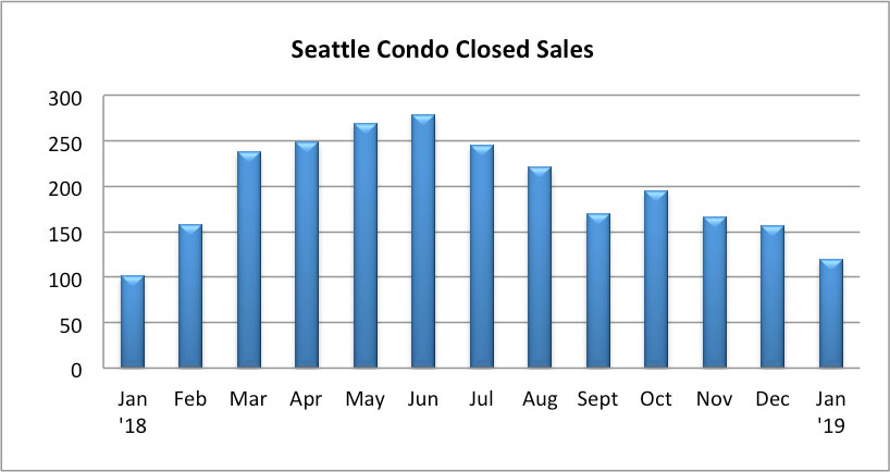 Closed Seattle Condo Sales January 2019