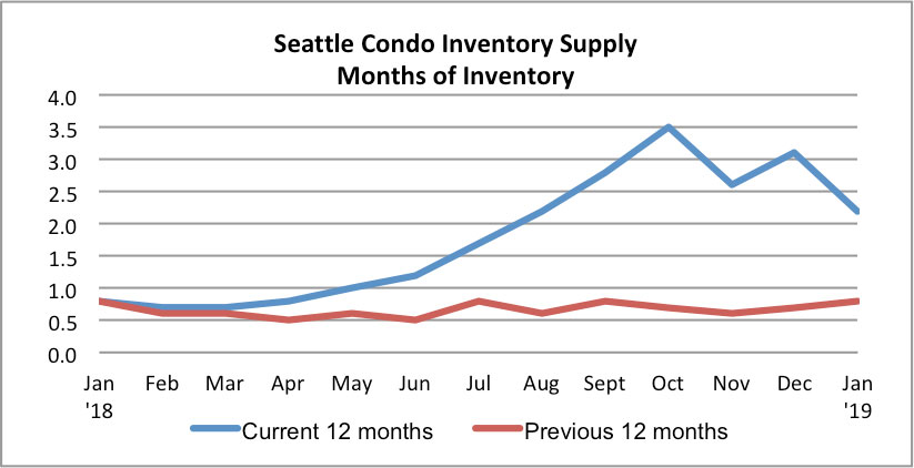 Seattle Condo Inventory Supply Rate January 2019