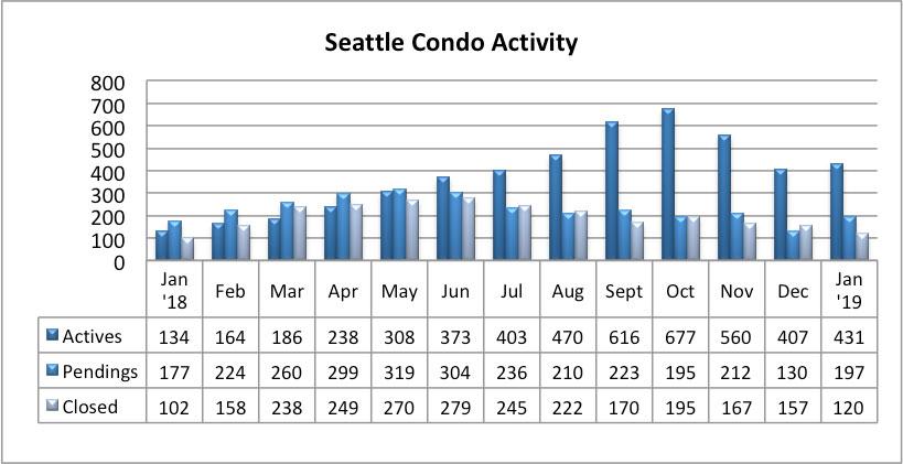 Seattle Condo Market Activity January 2019
