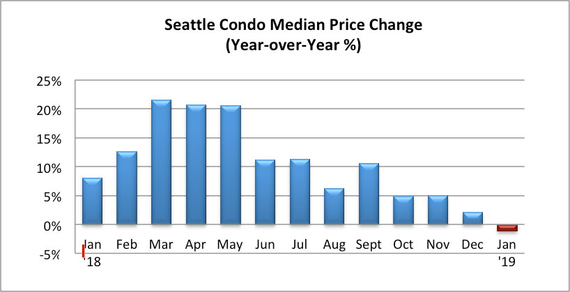 Seattle Condo Median Sales Price Change January 2019