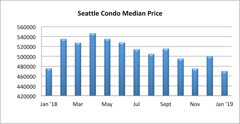 Seattle Condo Median Sales Price January 2019