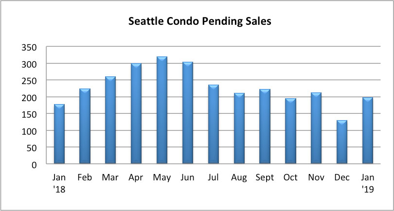Seattle Condo Pending Sales January 2019