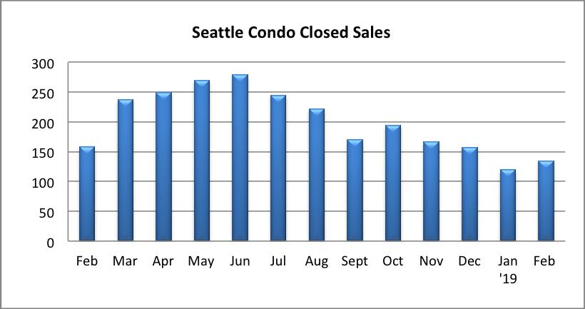 Seattle Condo Closed Sales February 2019
