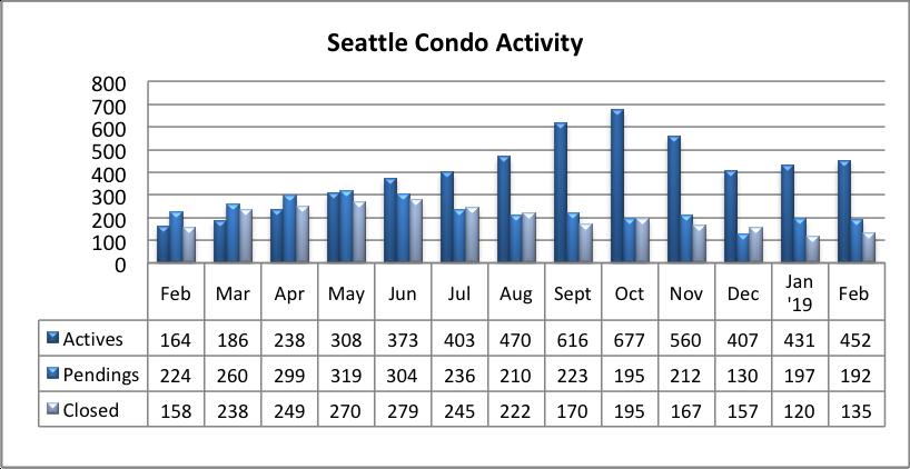 Seattle Condo Market Activity February 2019
