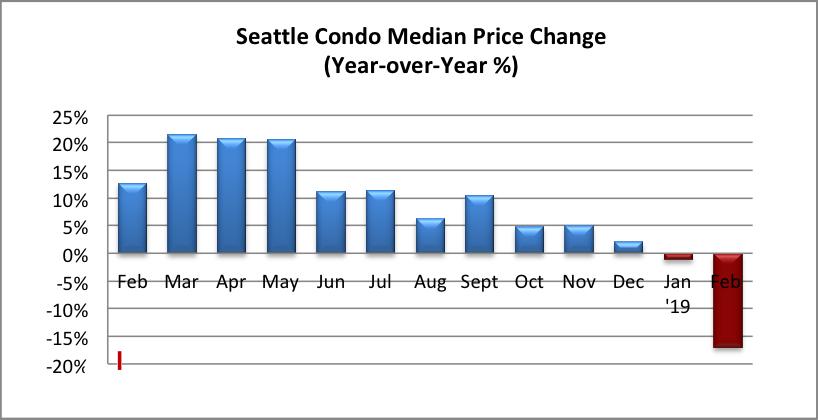 Seattle Condo Median Price Change Percentage February 2019