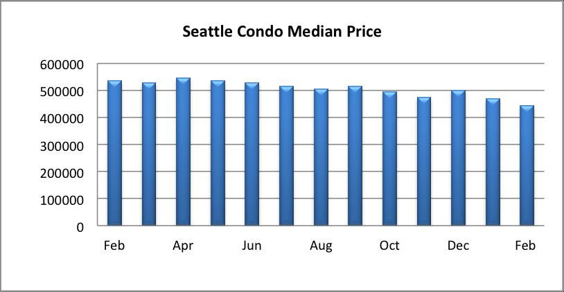 Seattle Condo Median Sales Price February 2019