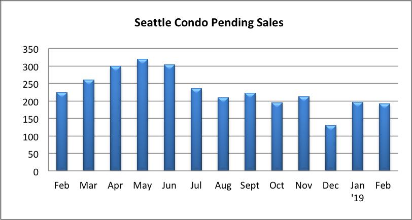 Seattle Condo Pending Sales February 21019