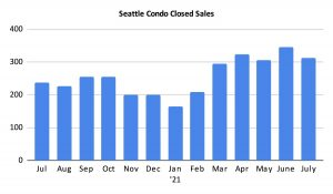 Seattle Condo Closed Sales July 2021