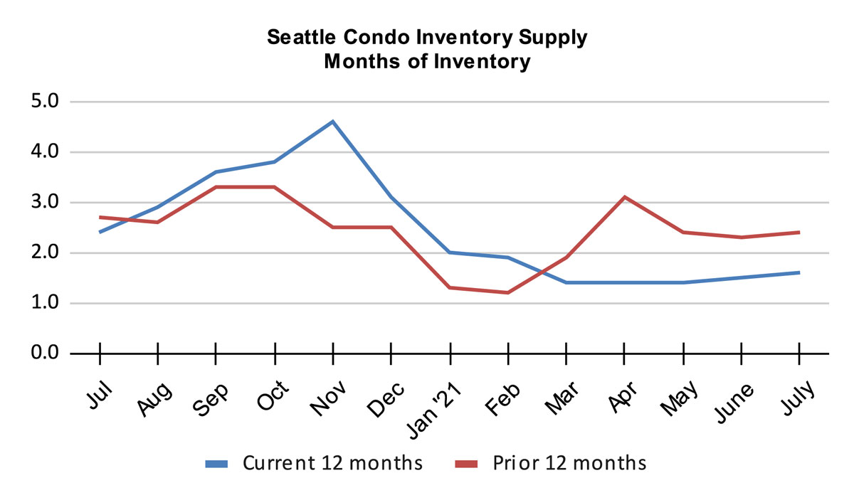 Seattle Condo Inventory Supply Months of Inventory July 2021