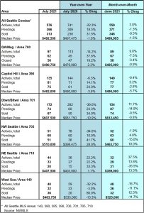Seattle Condo Market Statistics July 2021