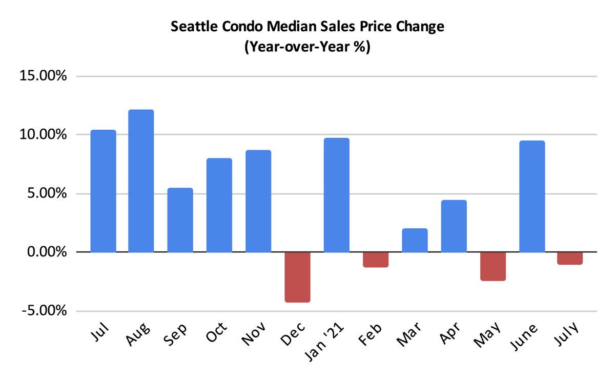 Seattle Condo Median Sales Price Change Percentage July 2021