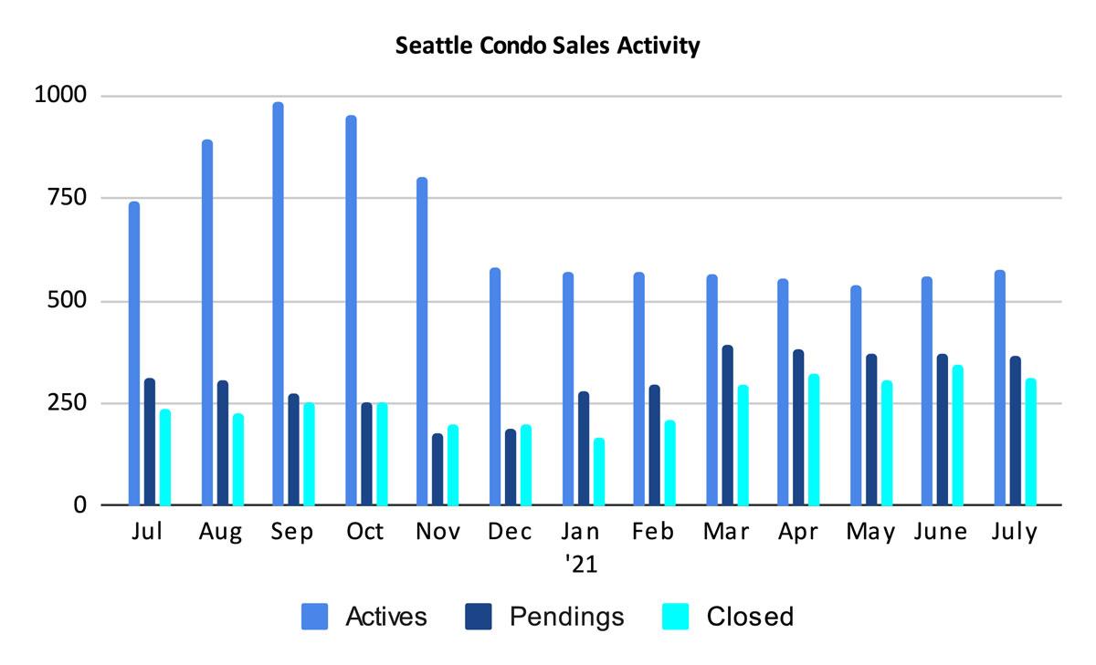 Seattle Condo Sales Activity July 2021