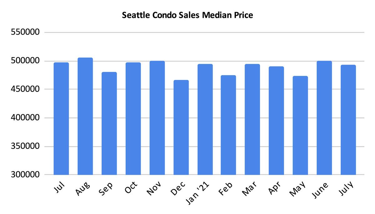 Seattle Condo Sales Median Price July 2021