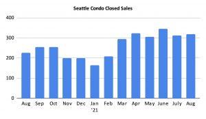 Seattle Condo Closed Sales August 2021