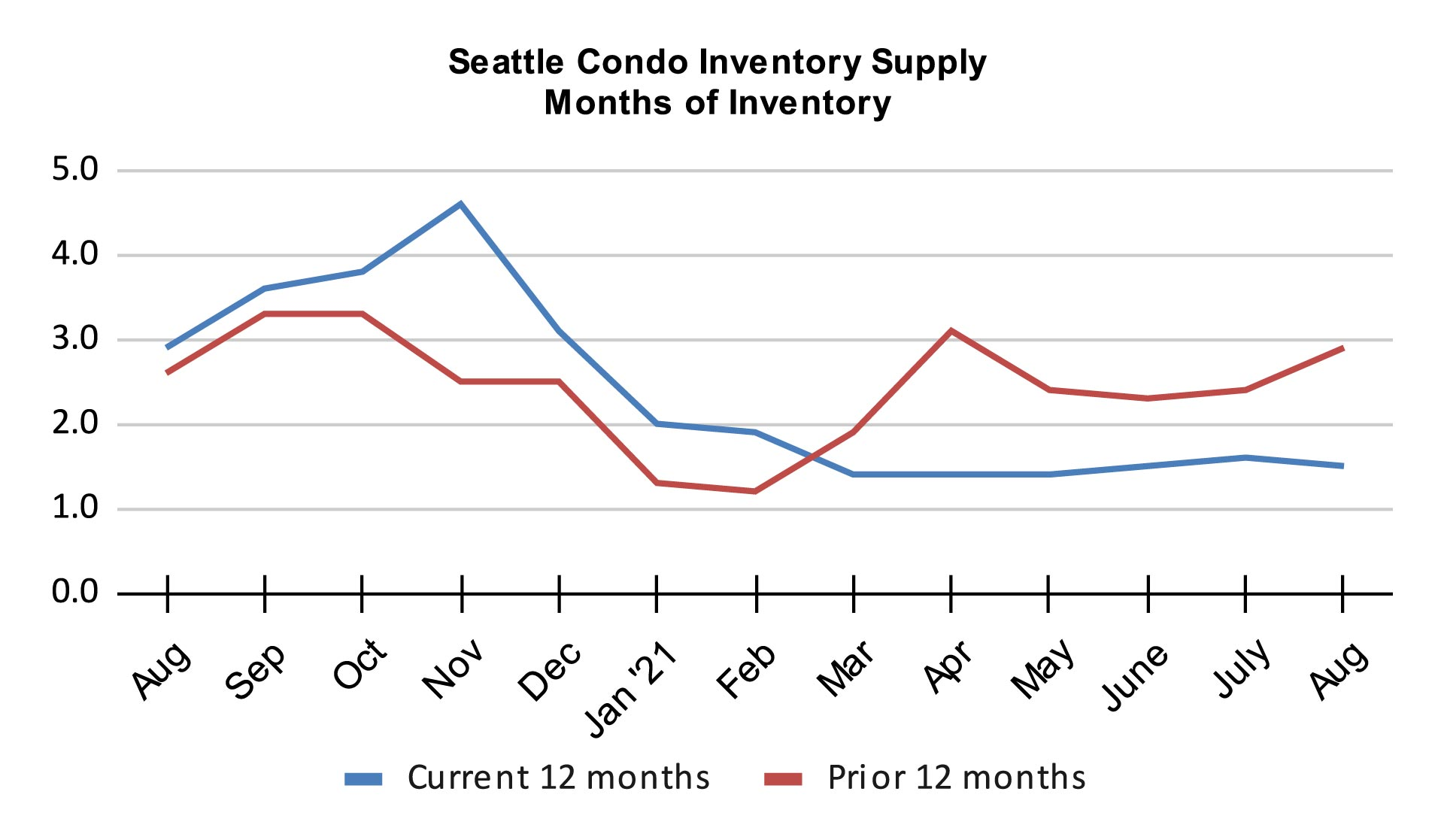 Seattle Condo Inventory Supply Months of Inventory August 2021