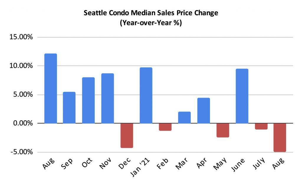 Seattle Condo Median Sales Price Change Percentage August 2021