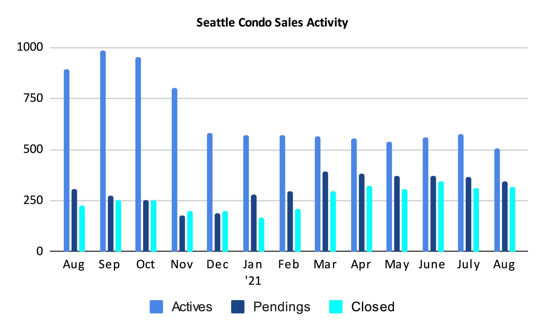 Seattle Condo Sales Activity August 2021