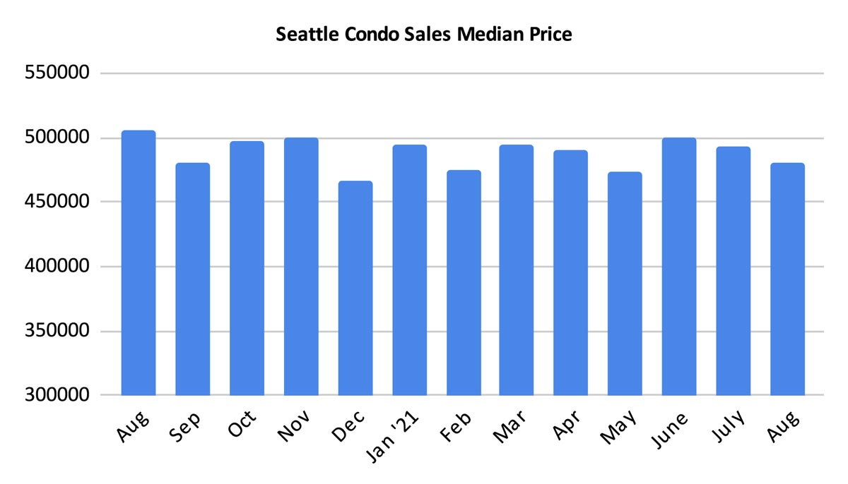 Seattle Condo Sales Median Price August 2021